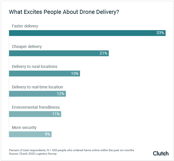 What Excites People About Drone Delivery?