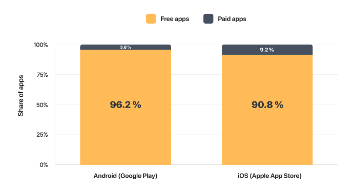 Share of Free vs Paid Apps