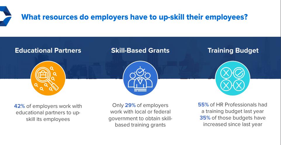 De quelles ressources les employeurs disposent-ils pour améliorer les compétences de leurs employés?