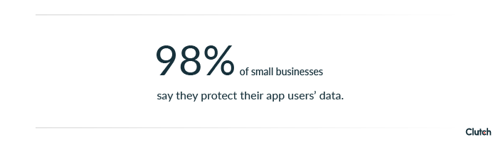 98% of small businesses say they protect their app user data.