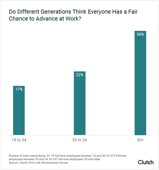 do different generations think everyone has a fair chance to advance at work?
