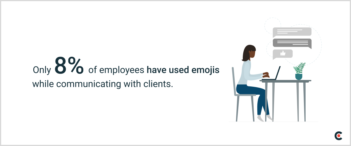 Only 8% of employees have communicated with clients using emojis