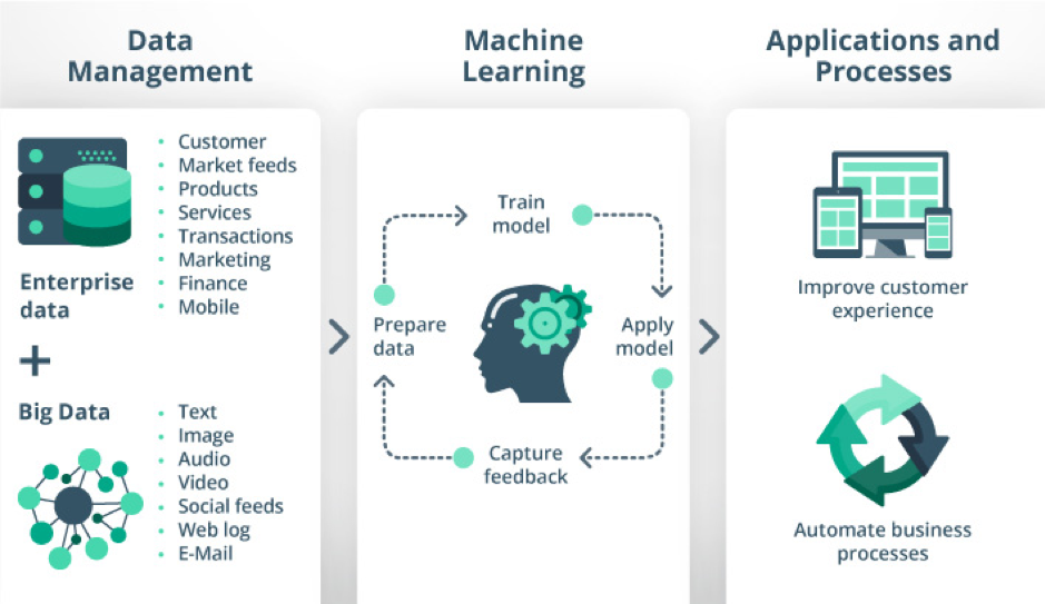 Data Management refers to enterprise data and big data. Machine Learning is loop that prepares data, trains model, applies model, and captures feedback. This leads to improved customer experience and automated business processes.