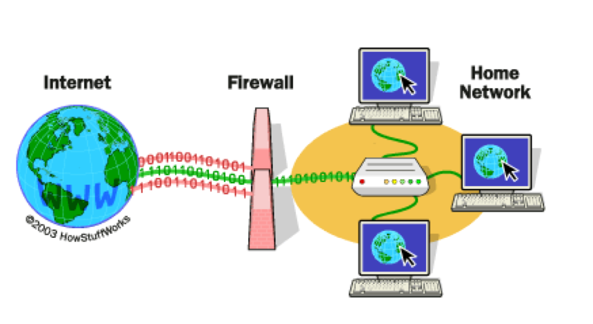 Firewalls block suspicious websites.