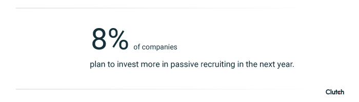 8% of companies plan to invest more in passive recruiting in the next year.