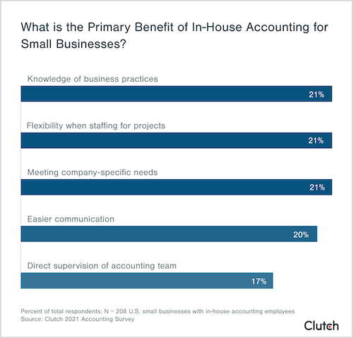 what is the primary benefit of in-house accounting for small businesses?