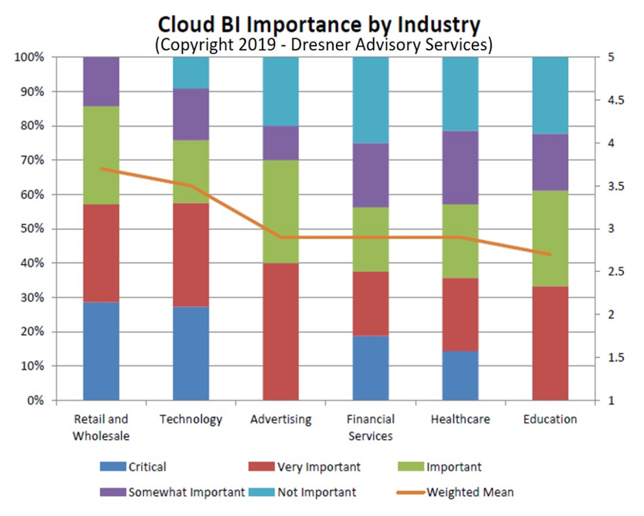 Cloud BI Importance By Industry Graph