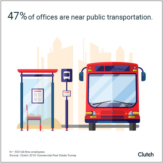 47% of offices are near public transportation