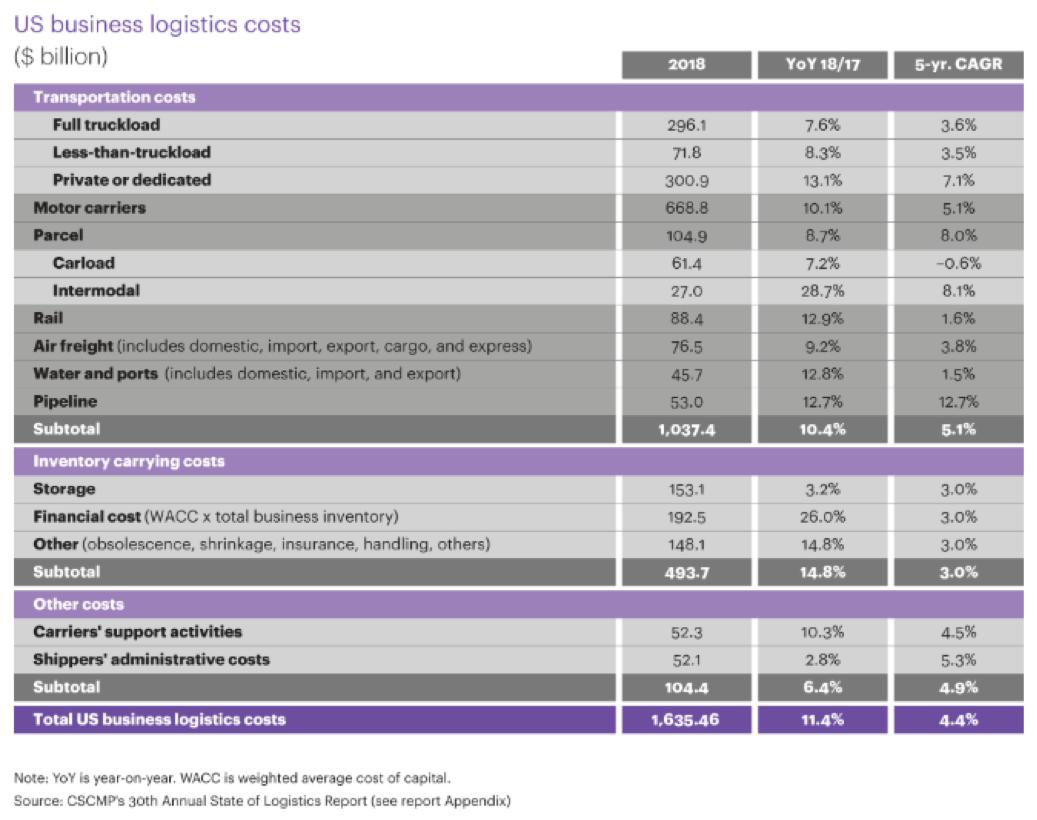 US Business logistics costs
