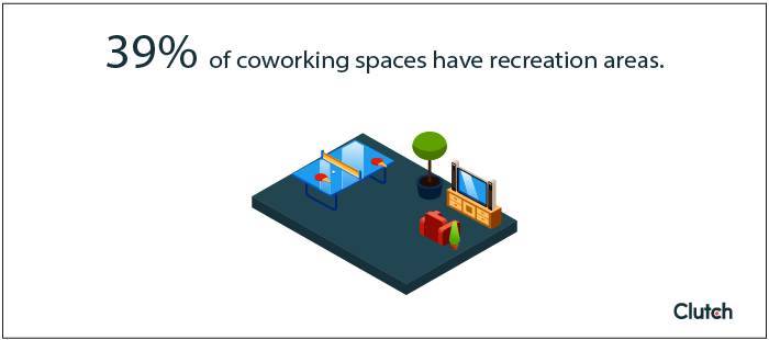 39% of coworking spaces have recreation areas