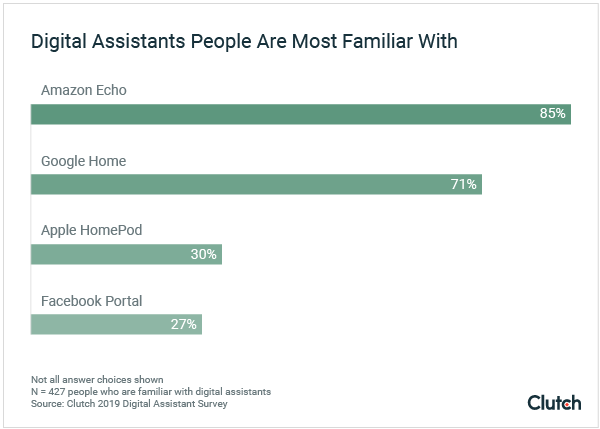 Digital Assistants People Are Most Familiar With