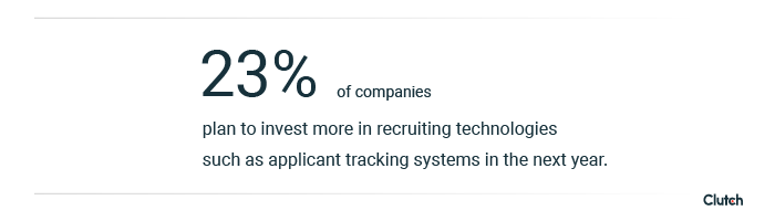 23% of companies plan to invest more in recruiting technologies such as applicant tracking systems in the next year.