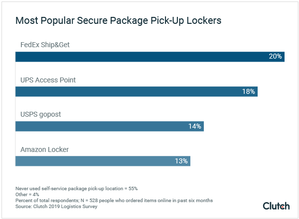 Graph - Most Popular Package Lockers