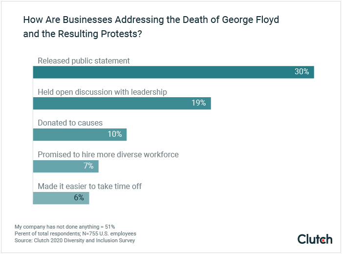 How are businesses addressing the death of George Floyd and the resulting protests?