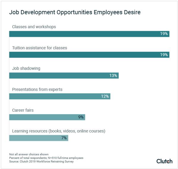 job development opportunities employees desire