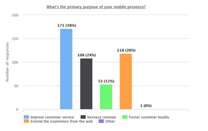 Primary purpose of your mobile presence
