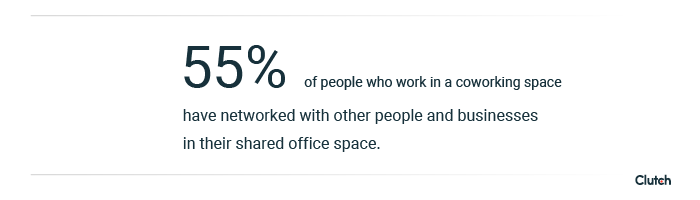 55% of people who work in a coworking space have networked with other people and businesses in their shared office space.