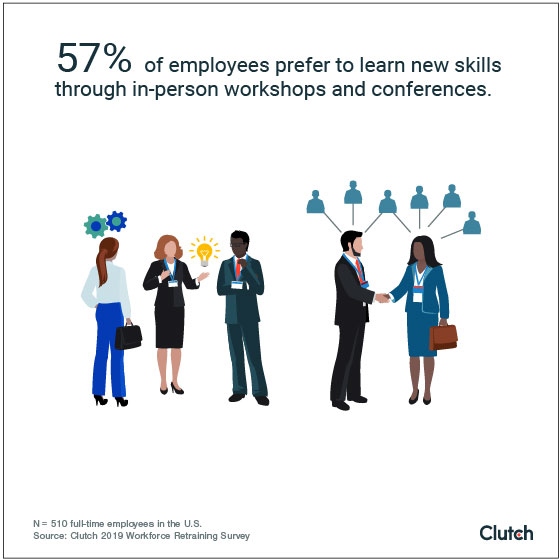 57% of employees prefer to learn new skills through in-person workshops and conferences.