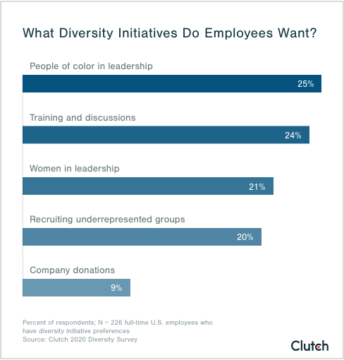 what diversity initiatives do employees want?
