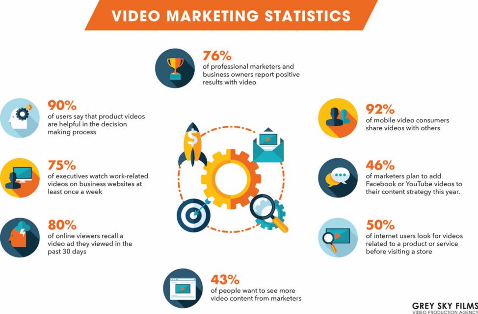 video marketing statistics from greyskyfilms