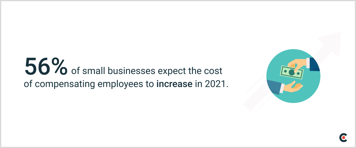 56% of small businesses expect the cost of compensating employees to increase in 2021.
