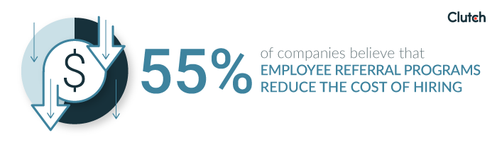 55% of companies believe that employee referral programs reduce the cost of hiring