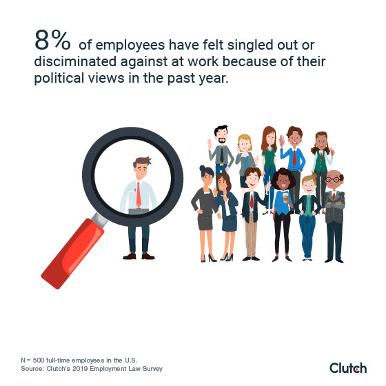 8% of employees have felt singled out because of political views in the past year.