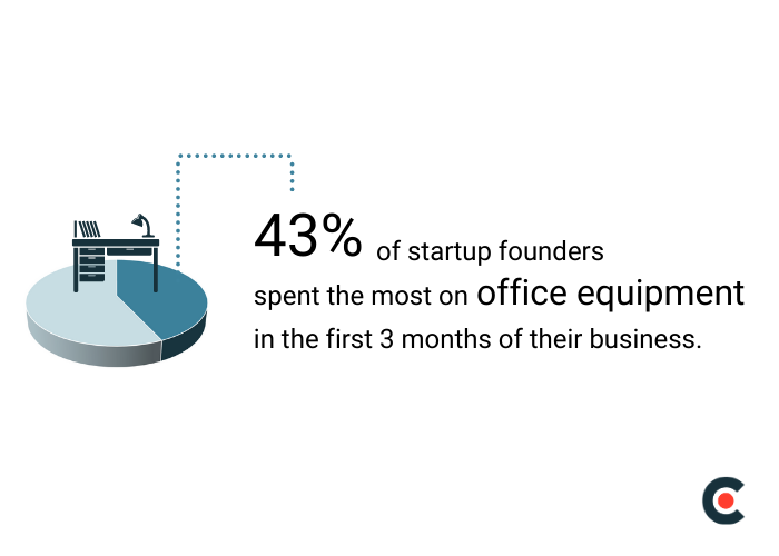 43% of startups spent the most money on office equipment in the business's first three months