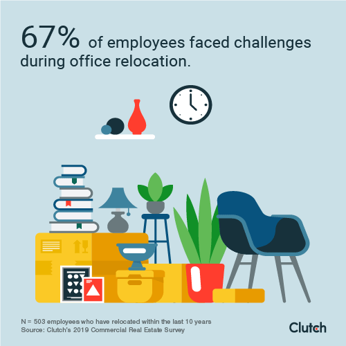 67% of employees faced challenges during office relocation