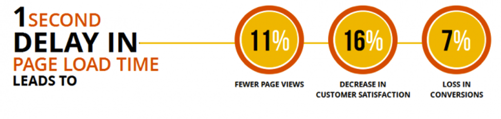 1 second delay in page load time