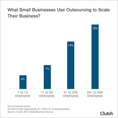 what small businesses use outsourcing to scale their business?