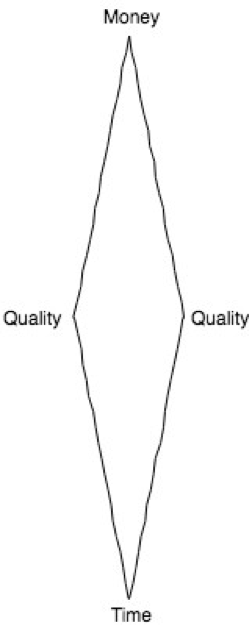 money time and quality diagram