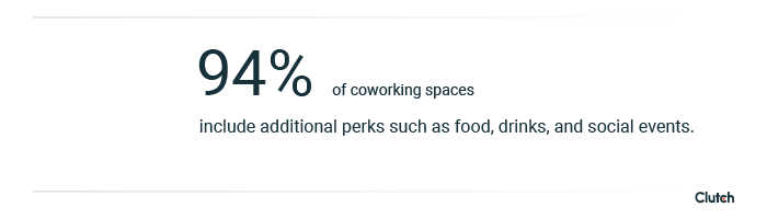 94% of coworking spaces include additional perks such as food, drinks, and social events.