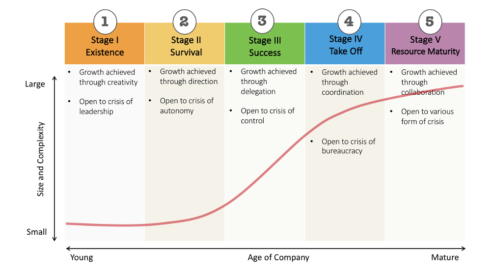 stages of company growth