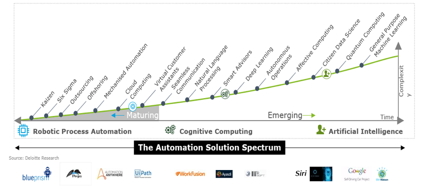 The Automation Solution Spectrum Deloitte