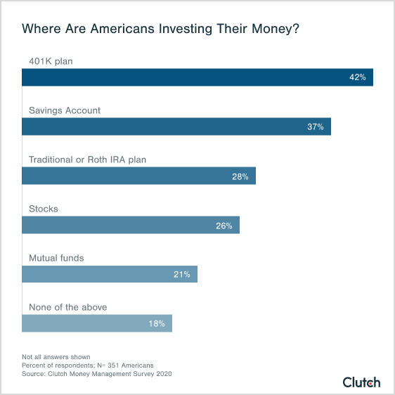 investing americans