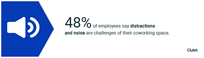 48% of employees say distractions and noise are challenges of their coworking space.