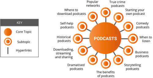 Podcasts Topic Cluster
