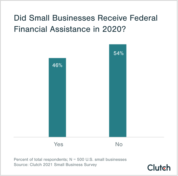 did small businesses receive federal financial assistance in 2020?
