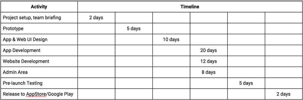 Gantt charts help companies sync objectives.