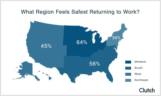 Midwestern employees are more comfortable returning to work, followed by employees in the South, West, and Northeast.