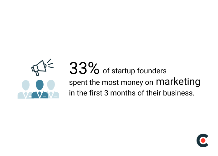 33% of startup founders spent the most money on marketing in the first 3 months