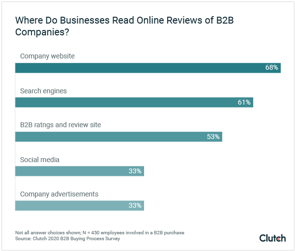 Where Business Buyers Read Online Reviews of B2B Companies