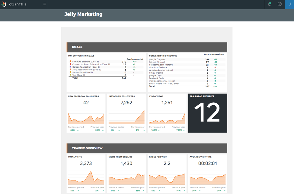 Jelly Marketing uses DashThis.