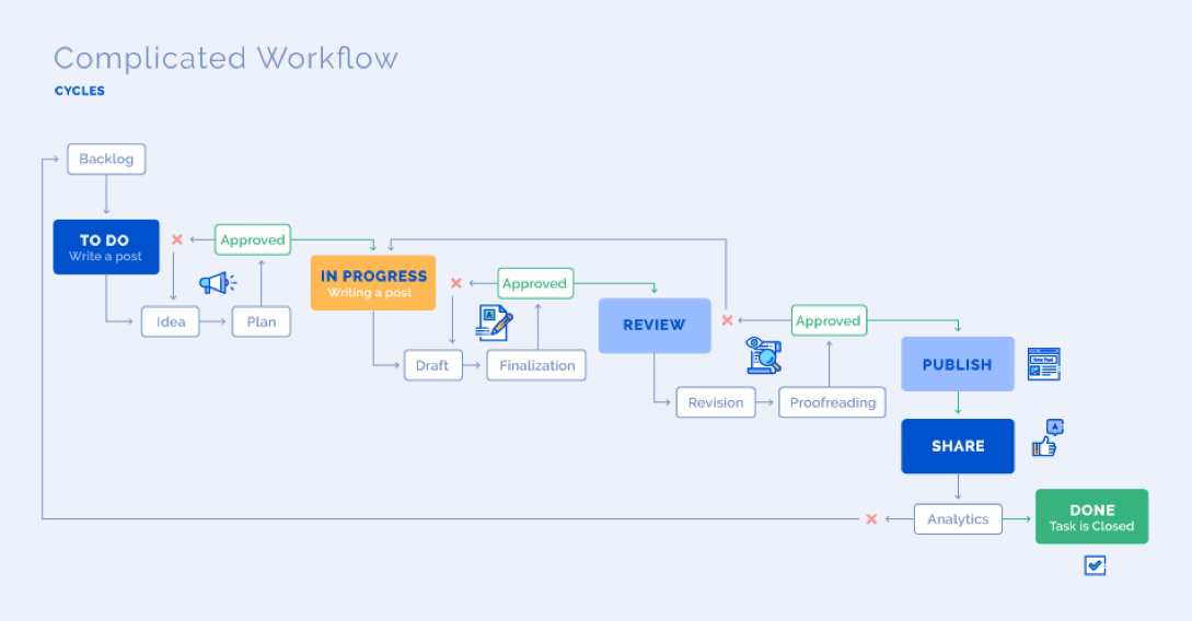 Complicated Workflow