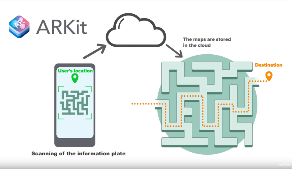 Indoor navigation apps use location data stored in the cloud.