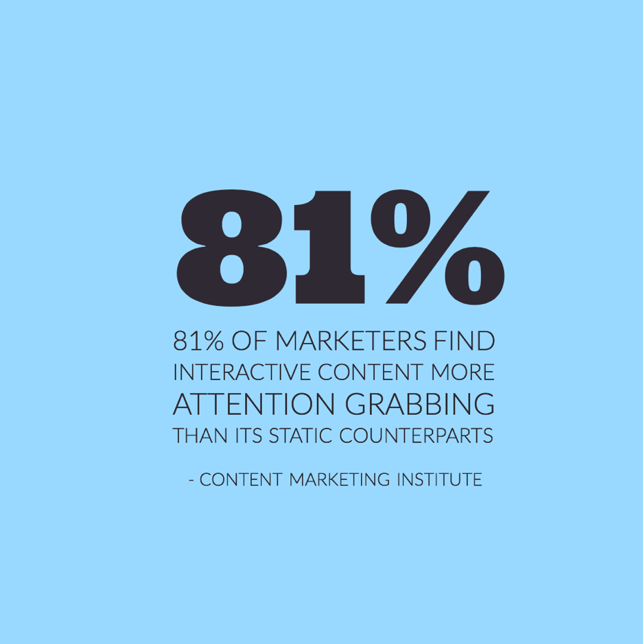81% of marketers find interactive content more attention-grabbing than its static counterparts