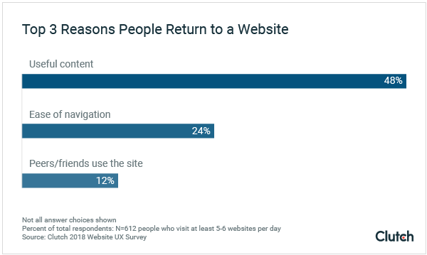 Top 3 reasons people return to a website