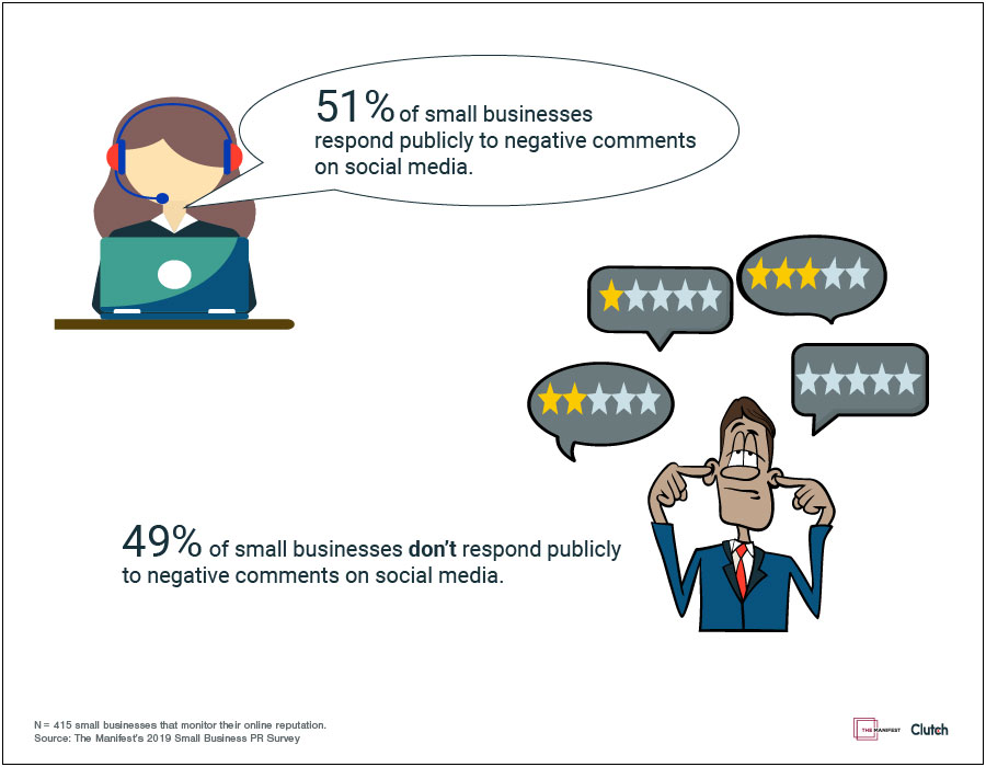 More than half of small businesses (51%) publicly respond to negative reviews and comments on social media.