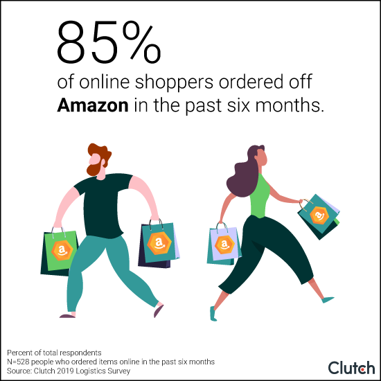 Graph - 85% of online shoppers purchased off Amazon in the past six months